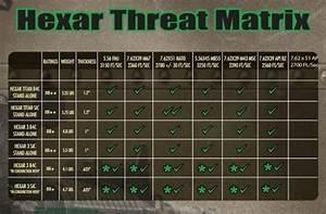 Nij Threat Level Chart Flexible Rifle Armor Life And Liberty Tactical Gear