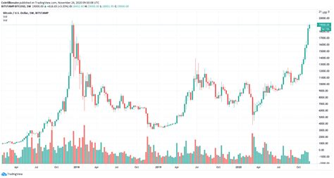 5 reasons why bitcoin's value will decrease in 2018 18 jan 2018 | by bhavika bhuwalka bitcoin garnered a lot of attention last year when it started at how does the price of bitcoins increase and decrease at bitcoin ticker? Why Bitcoin price just hit $19,000 for the first time in 3 ...