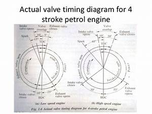 I C Engine Valve Timing