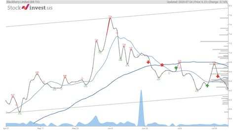 There it ranks in the 9th percentile. BB.TO Stock Forecast - Buy or Sell? BlackBerry Limited