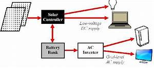 Components Of A Solar Electric System