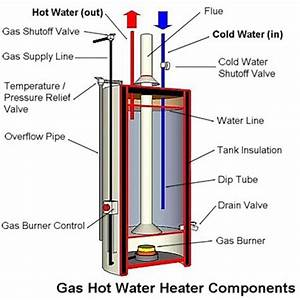 Anatomy Of A Tank Type Gas Water Heater