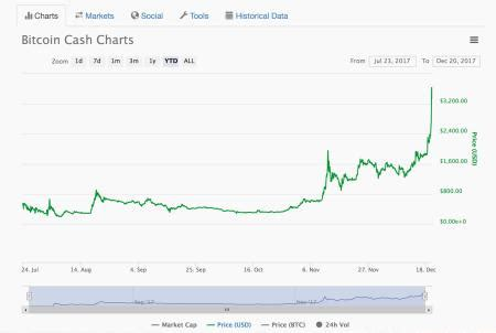 Bitcoin is getting downright respectable. Bitcoin cash (BCH) price spike leads to Coinbase insider ...