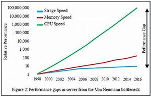 The Emerging Revolution In Server Architecture