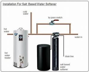 Whole House Water Softener Installation Cost