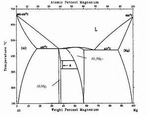 22   Diagramme De Phase Al