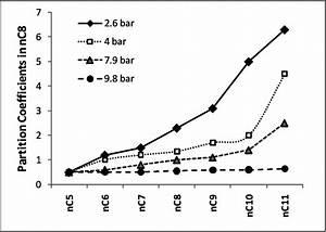 Effect Of The Pressure On The Partition Coefficients Of