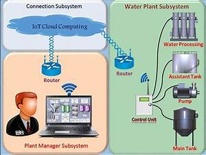 Online Monitoring And Controlling Water Plant System Based