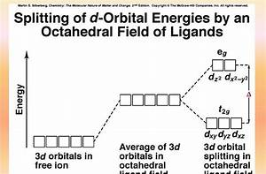 Draw The Octahedral Crystal Field Splitting Diagram For