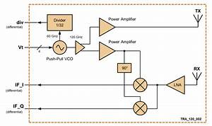120 Ghz Transceiver Tra 120 002