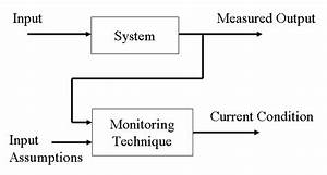 Block Diagrams For Generic Condition Monitoring Schemes