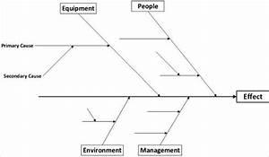 9  Fishbone Diagram Templates