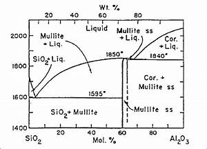 Binary Phase Diagram Of Alumina And Silica System  2 64