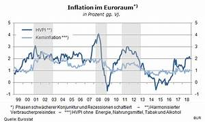 Folgen Der Inflation : neue deflationsgefahren herdentrieb ~ A.2002-acura-tl-radio.info Haus und Dekorationen