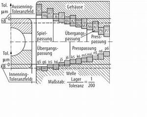Spule Berechnen Online : kugellager passung berechnen automobil bau auto systeme ~ Themetempest.com Abrechnung
