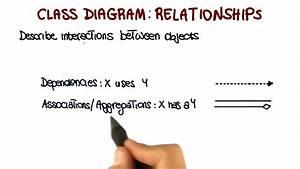 Class Diagram  Relationships - Georgia Tech