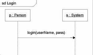 1  Class Diagram For The Login Example