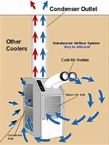 Air Conditioner Drawing At Getdrawings