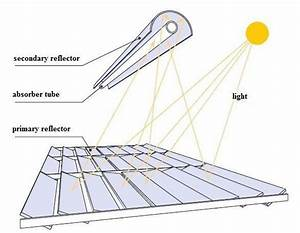 Diagram Of A Linear Fresnel Collector