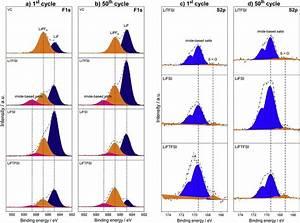 F1s  A And B  And S2p  C And D  Xps Spectra Of Graphite
