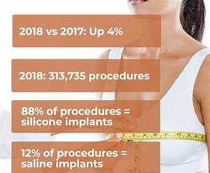 Breast Augmentation Facts