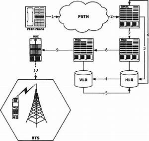 Call Setup Procedure For A Pstn To Gsm Call
