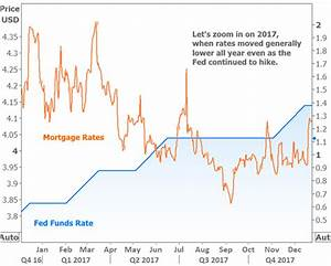 Mortgage Rates And Their Movement In The Panic Of Coronavirus
