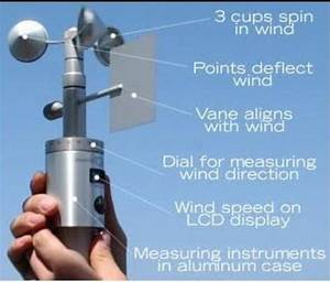 Labelled Diagram Of Anemometer