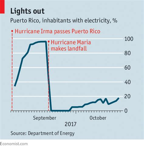 Puerto rico is a territory of the united states located between the caribbean sea and the atlantic ocean, east of the dominican republic. The story of Puerto Rico's power grid is the story of Puerto Rico - Be PREPA-ed