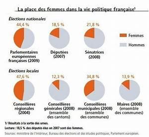 Femmes Et Vie Politique Fran U00e7aise