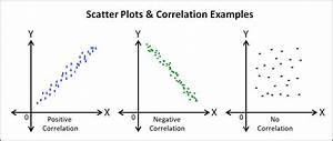 The Scatter Plot As A Qc Tool For Quality Professionals