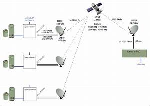 Schematic Diagram Of Communication Setup Between The Hub And Remote