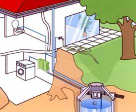 Regenwasser Zu Trinkwasser Aufbereiten : mall spaltsieb rwp die regenwasserprofis ~ Watch28wear.com Haus und Dekorationen