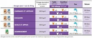 Dosage Beton Pour 1 Sac De Ciment 25 Kg : construire un escalier coul avec le ciment sensium ~ Premium-room.com Idées de Décoration