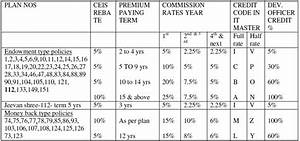 Star Health Insurance Agent Commission Chart What Is The Development Officer Commission Agent Benefit