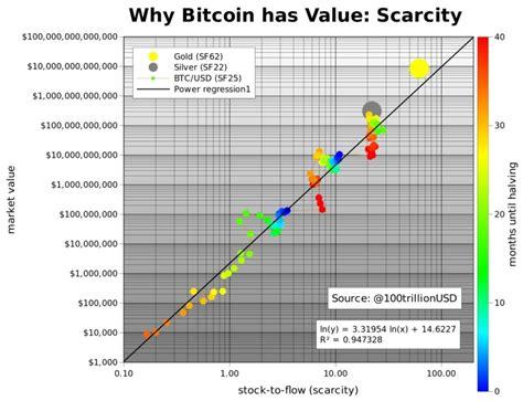 Comparing the stock to flow of bitcoin and gold. Bitcoin kopen   Gids over waar, hoe en waarom je BTC kunt ...
