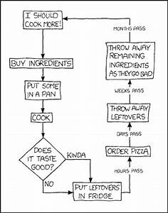 Follow The Fun With These Funny Flow Charts