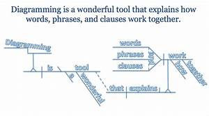 What Is The Importance Of Diagramming Sentences