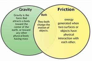 Force Of Friction