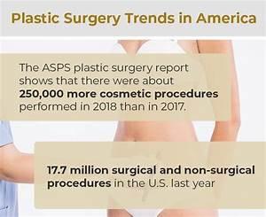 Plastic Surgery Trends In America