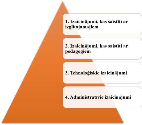 Izglītības iestāžu izaicinājumi   Mācību centrs MP