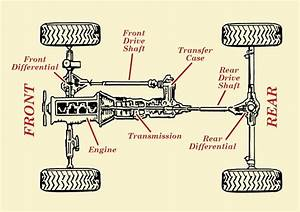 Gm 4x4 Drivetrain Diagram