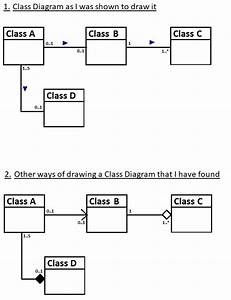 The Components Of A Class Diagram And How It Differs To