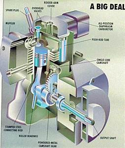 23 Best Small Engine Images On Pinterest
