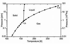 13  Phase Diagram Of Xenon  Cherubini And Bifone  2003