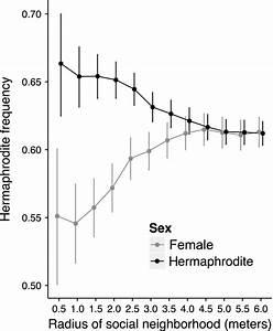Hermaphrodite Frequency Experienced By Hermaphrodites