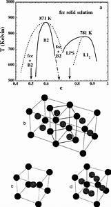 U0351 A  U0352 The Phase Diagram Of Cu
