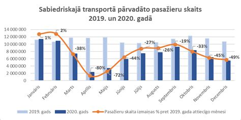 Rīgā pasažieru skaita krituma dēļ izmaiņas sabiedriskā ...