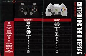 Controls - Resident Evil  Raccoon City Wiki Guide