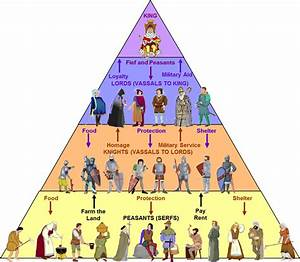 Life Is Feudal Stunde Der Abrechnung : feudal system middle ages ~ Themetempest.com Abrechnung